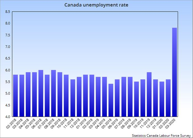 This chart showing Canada's monthly unemployment rate shows a steep spike in March,