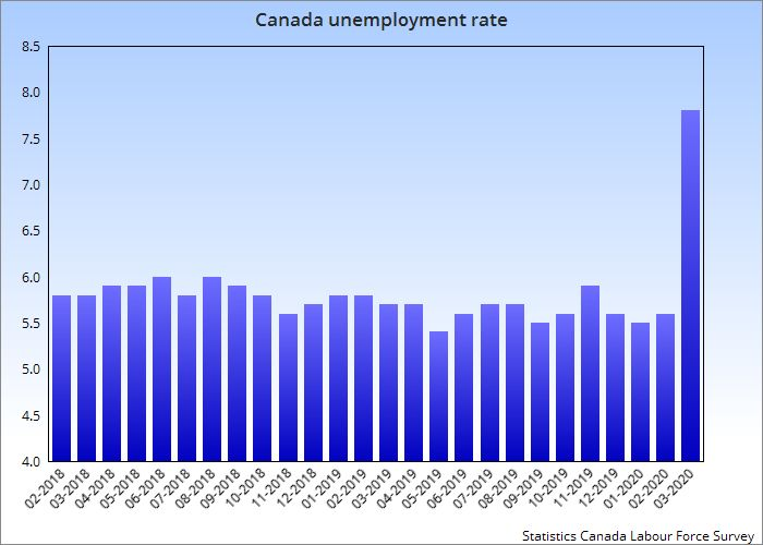 This chart showing Canada's monthly unemployment rate shows a steep spike in March, 2020.