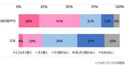 日本人の6割が政府に不満。新型コロナにうまく対処していると思う?国際調査機関が聞いた