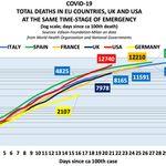 Covid-19 sta colpendo Usa, Spagna e Francia più