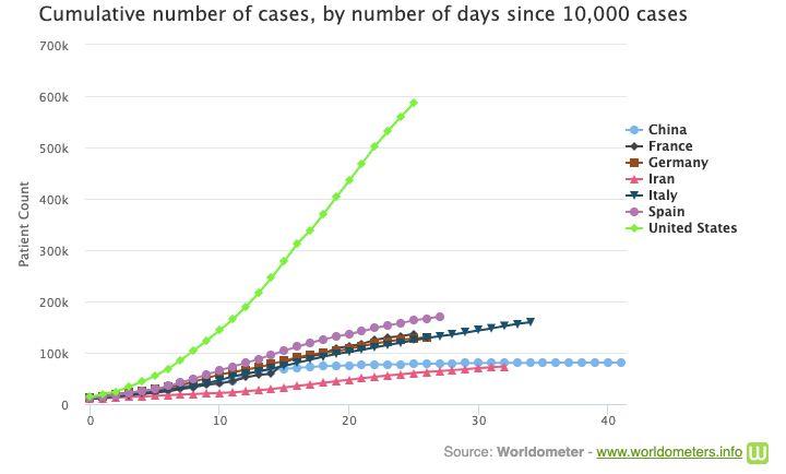 Κορονοϊός: Ολοταχώς προς τα 2 εκατ. κρούσματα - Οι 10 χώρες που είναι στη δίνη της