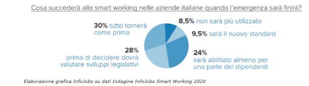 Smart working, algocrazia e socialità: l'ambiente di lavoro dopo il