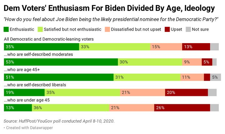 In a new HuffPost/YouGov poll, older voters and moderates within the Democratic Party express more enthusiasm for Joe Biden.