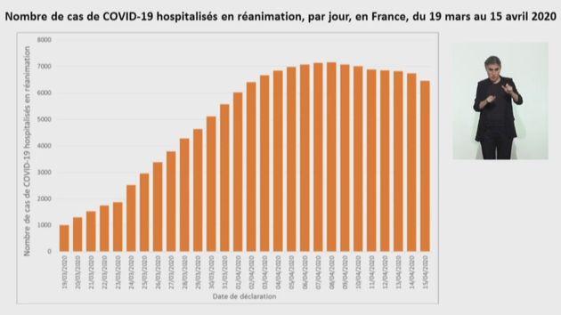 Coronavirus: le nombre de malades baisse à l'hôpital pour la première