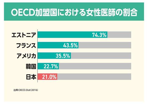 OECD加盟国における女性医師の割合