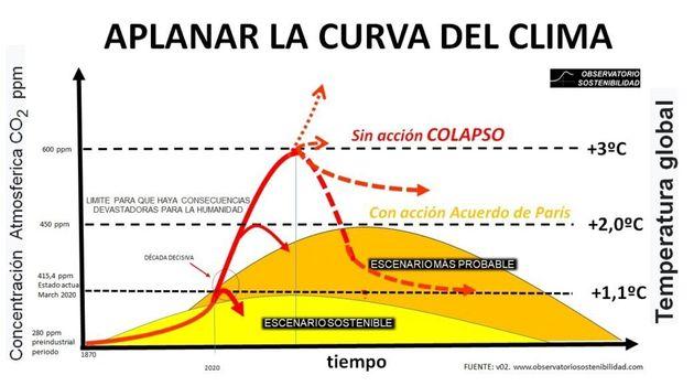 Hay que aplanar la curva del cambio climático o iremos a