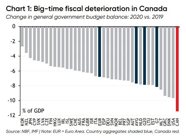 Canada will rack up debt faster in this crisis than any other developed country, relative to its economy, according to data from the IMF.