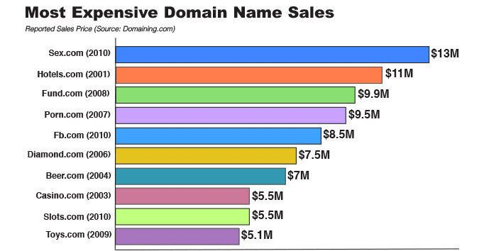 <em>A short, catchy domain name can be worth millions of dollars,<br> making the URLs valuable targets for hackers.</em>
