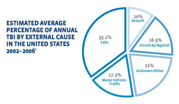 Graphic from the United States Centers for Disease Control and