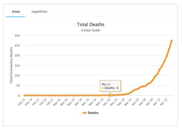 Ξεπέρασαν τους 150.000 οι νεκροί από κορονοϊο - Ρωσία και Βραζιλία σε επικίνδυνη τροχιά