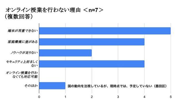 オンライン授業を行わない理由(23区アンケート調査より)