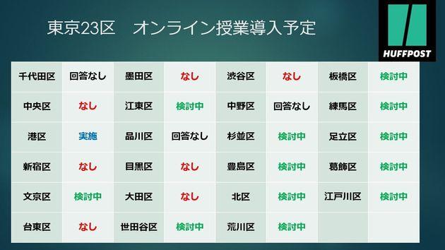 東京23区 オンライン授業導入予定