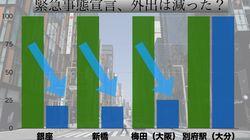 緊急事態宣言で、外出は本当に減ったのか?新橋は8割減を達成も、ほぼ変わらないところも