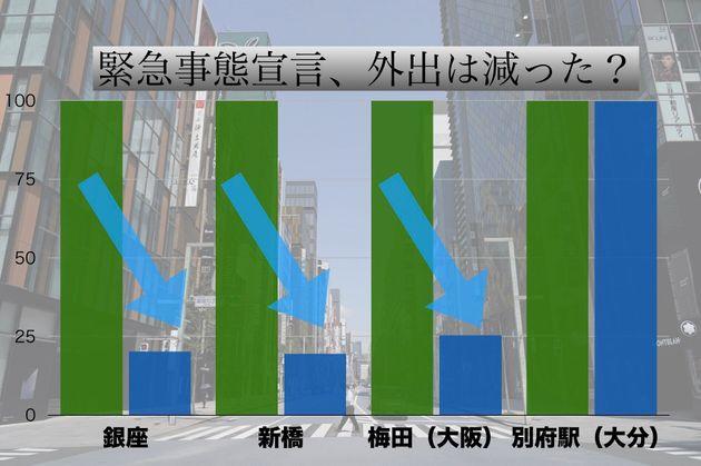 緊急事態宣言前(7日)を100として計算。青グラフは19日午後3時時点のデータ。