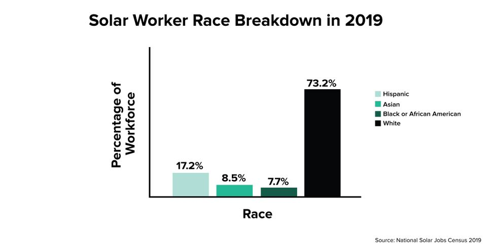 The solar industry's workforce in 2019 was predominantly white. (<i>Percentages do not add up to 100 because respondents were