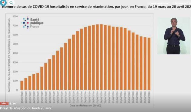 Le coronavirus en France a fait plus de 20.000