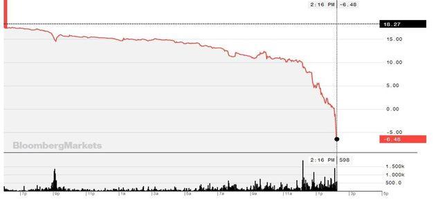 Le baril américain de brut a plongé ce lundi 20 avril sous la barre de zéro dollar, du jamais