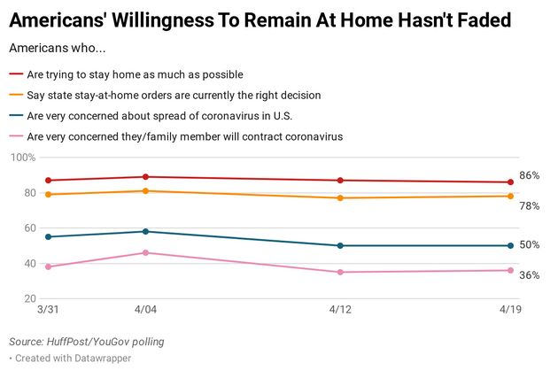 The overwhelming majority of Americans are supportive of state stay-at-home orders and are making an...