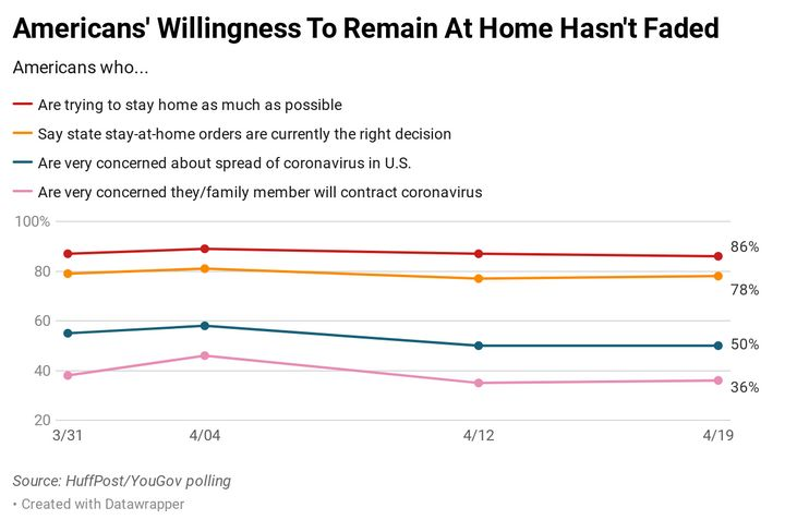 The overwhelming majority of Americans are supportive of state stay-at-home orders and are making an effort to stay home them