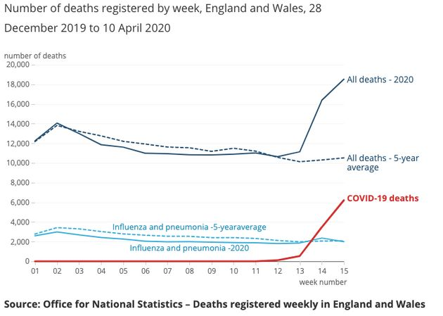 Deaths Linked To Coronavirus In England And Wales 41% Higher Than Previously