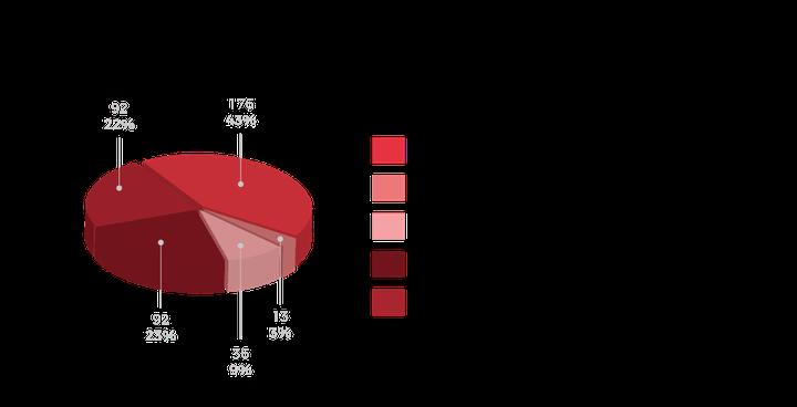 Il sondaggio di RistoratoreTop sul delivery