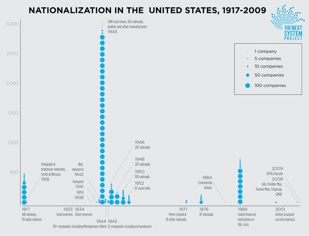 A chart from the Democracy Collaborative shows the long history of the U.S. nationalizing private companies...