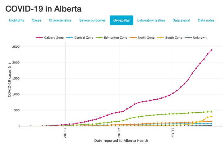 The number of confirmed COVID-19 cases in different regions of Alberta, as of April 22, 2020.