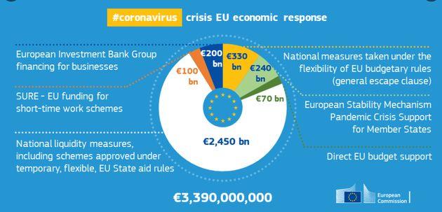 Impegno finanziario Ue