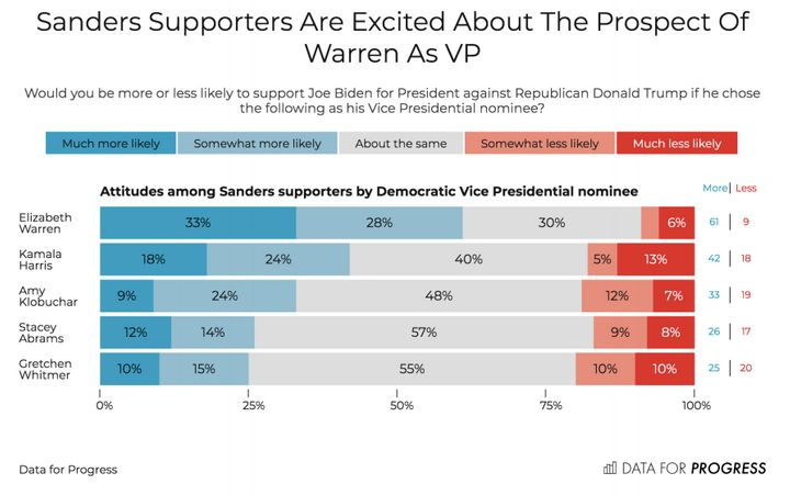 A new Data for Progress poll finds that Democrats as a whole ― and, notably, supporters of Sanders ― rated Warren the highest