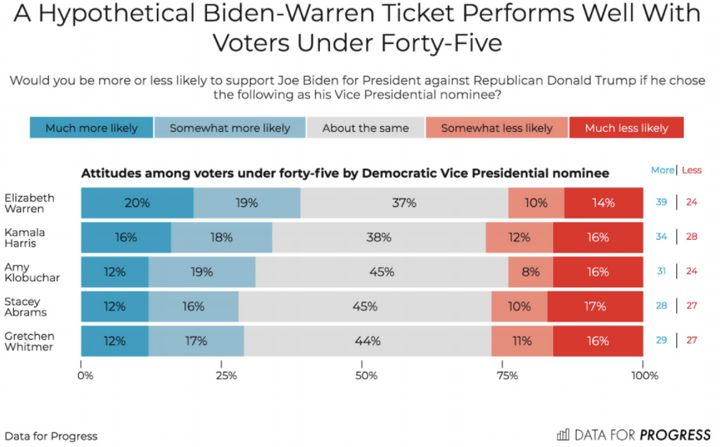 Democratic voters younger than 45 gave Warren high marks as a potential vice presidential pick.