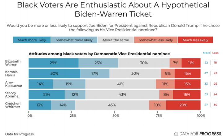 Black voters also give Harris and Warren high marks as potential Biden running mates.