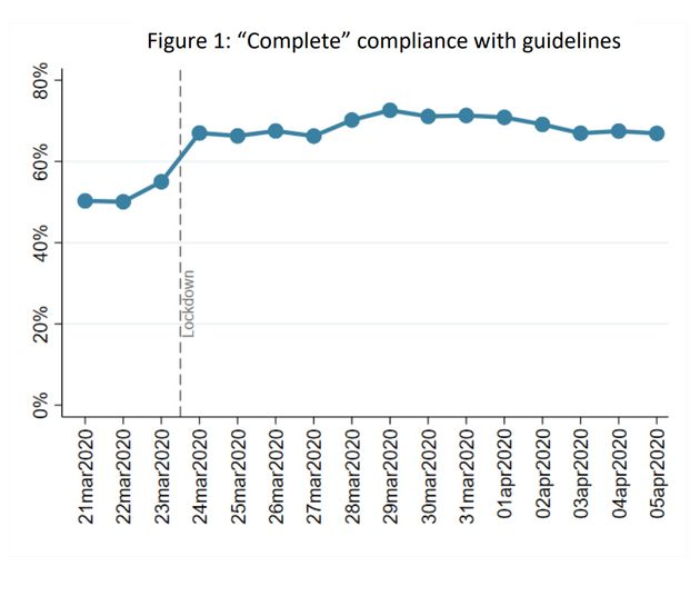 Week 3:Compliance with government advice has increased since lockdown was announced. It has been...