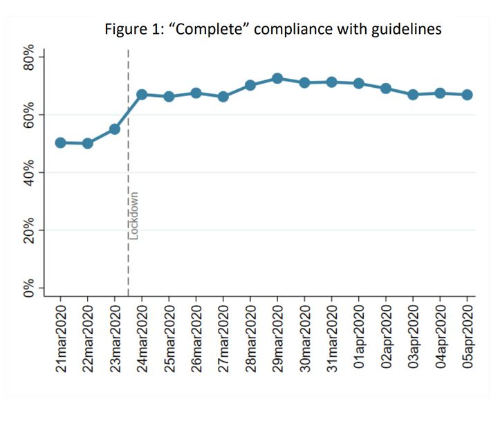 Week 3:Compliance with government advice has increased since lockdown was announced. It has been lower in younger adult