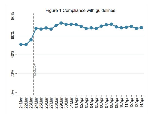Week 4:Compliance with government advice remains very high. Younger adults (aged 18-29) report...
