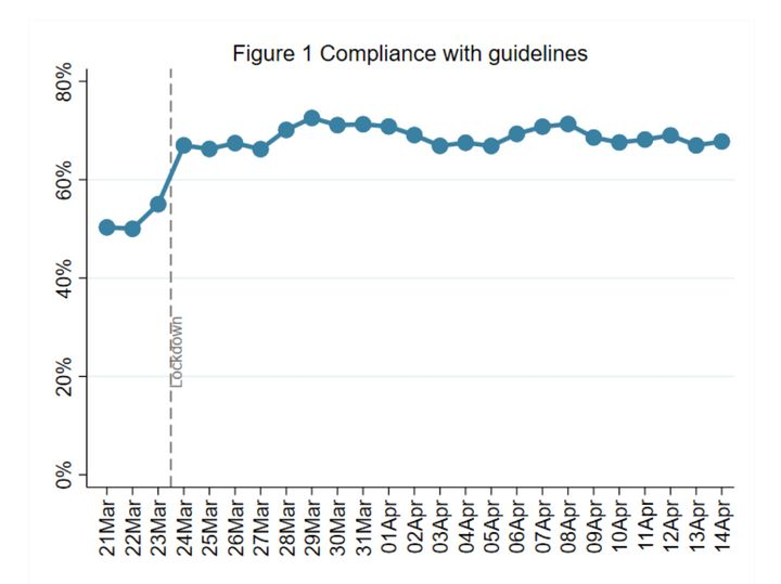 Week 4:Compliance with government advice remains very high. Younger adults (aged 18-29) report adhering to the guidelin