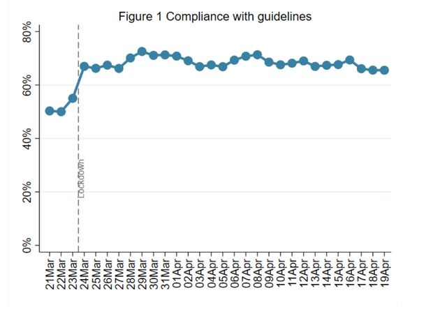 Week 5: Compliance with government advice remains very high. There are signs of a slight decrease...