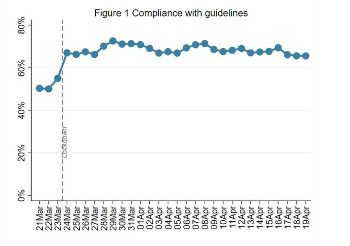 """Week 5: Compliance with government advice remains very high. There are signs of a slight decrease in """"complete&rd"""