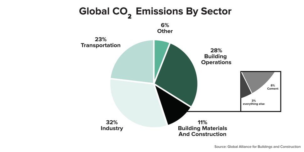 The construction industry accounts for 11% of all global emissions, with the bulk of that (8%) coming from cement production.