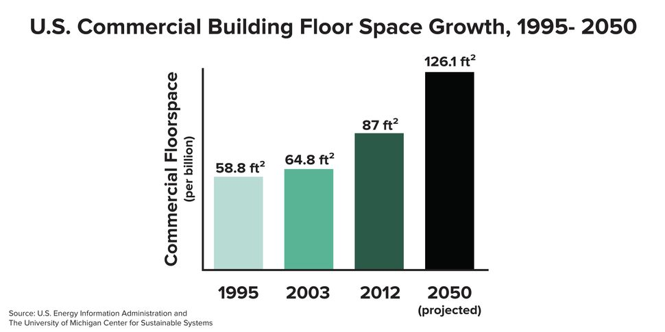The amount of U.S. commercial building space is poised to reach 126.1 billion square feet by 2050. This rapid growth comes at