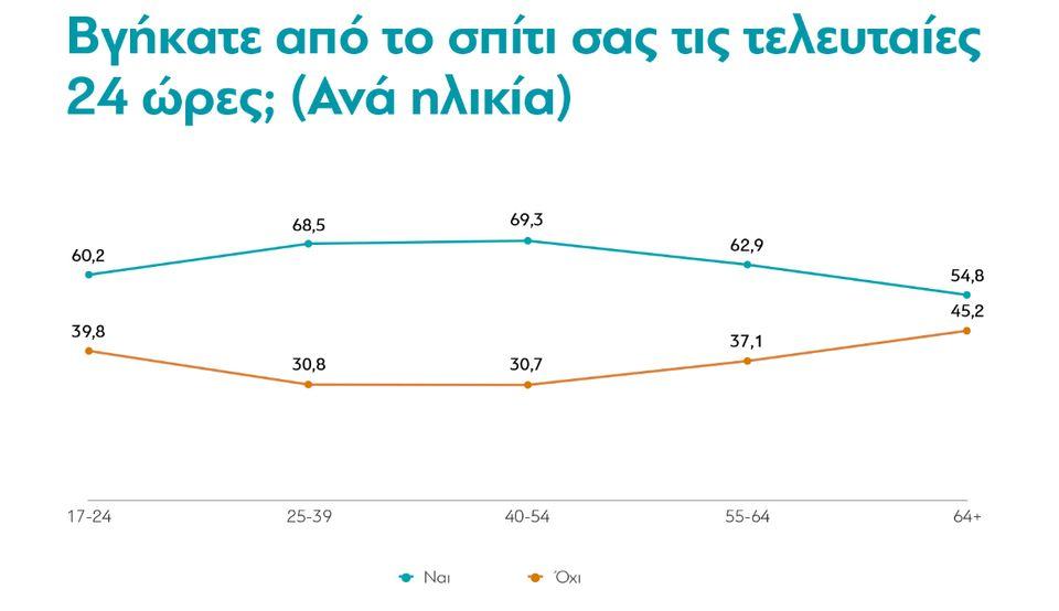 Έρευνα της ΔιαΝΕΟσις: Πώς ζουν οι Έλληνες στην πανδημία και τι αναμένουμε στο
