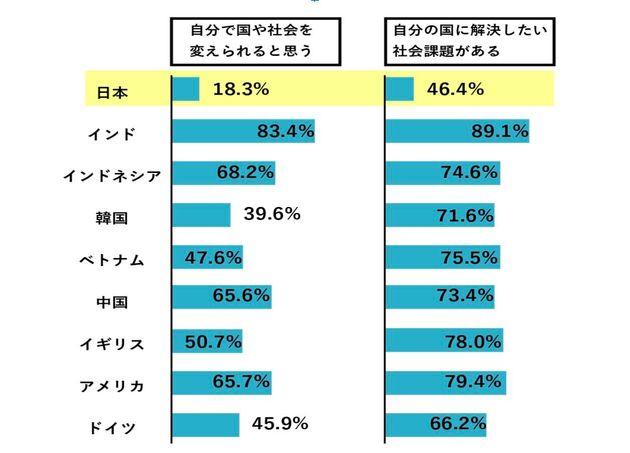 日本財団の調査結果より作成
