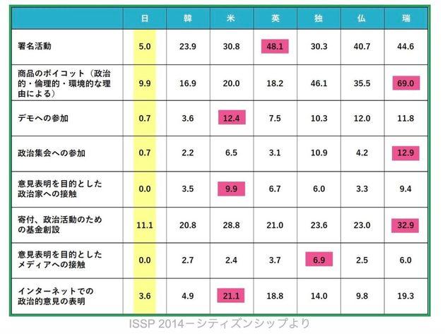 赤色は7カ国の最高値、黄色は最低値だが、どの活動の実施率も日本が最も低い。