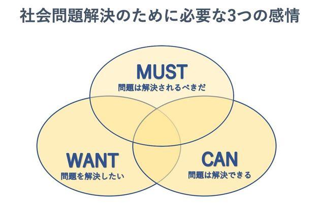 CANの感情が日本の若者は著しく低い