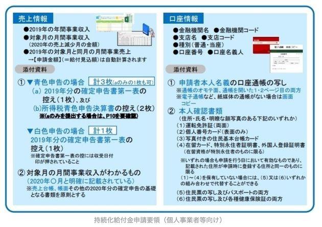 200万円・100万円支給の「持続化給付金」、要件や申請方法は?