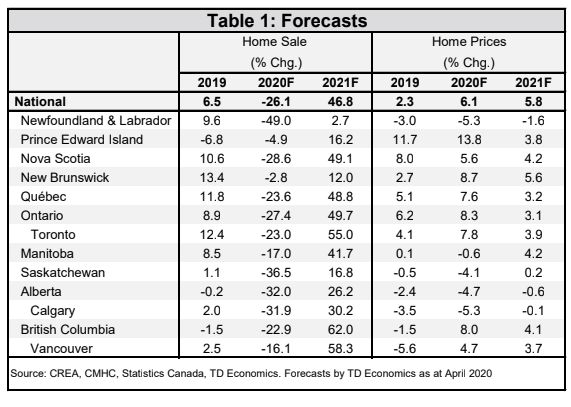 This table of home price forecasts from TD Economics shows prices holding up well in 2020 and 2021, despite...