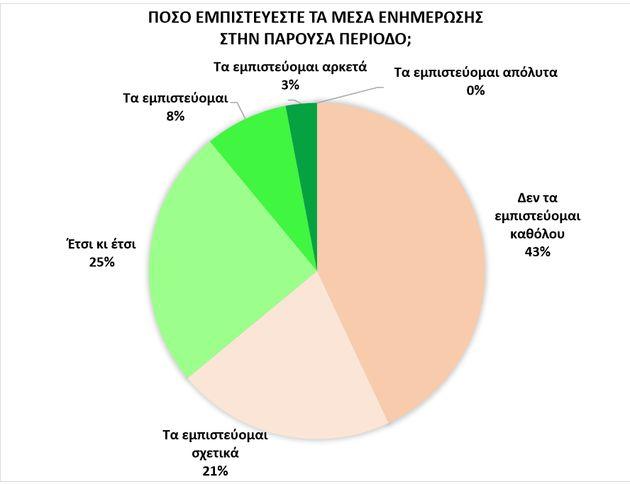 Ερευνα ΕΚΠΑ: Οι μισοί Έλληνες πιστεύουν ότι ο κορονοϊός δεν είναι χειρότερος από τη
