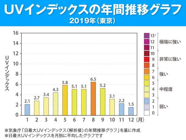 UVインデックスの年間推移グラフ