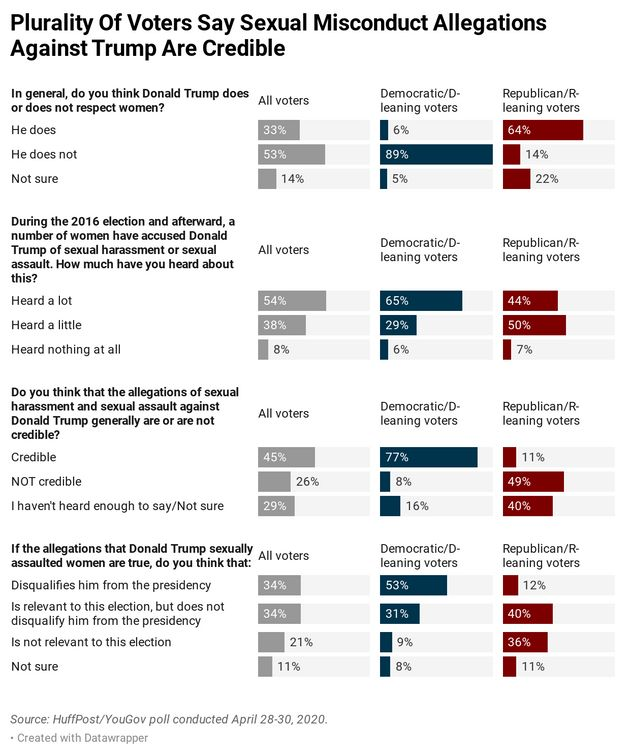 Results of a new HuffPost/YouGov