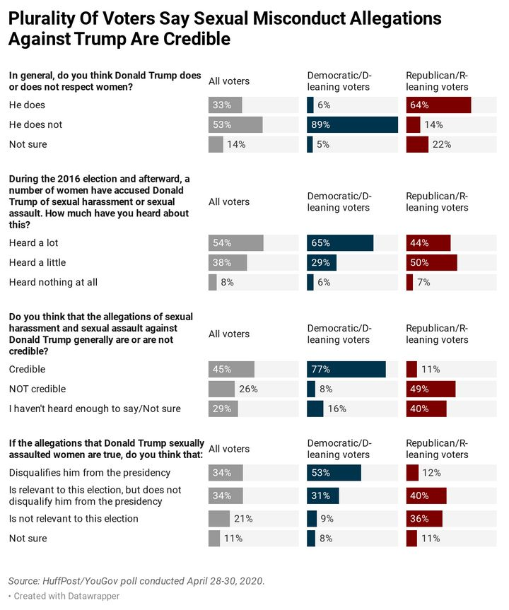 Results of a new HuffPost/YouGov poll.
