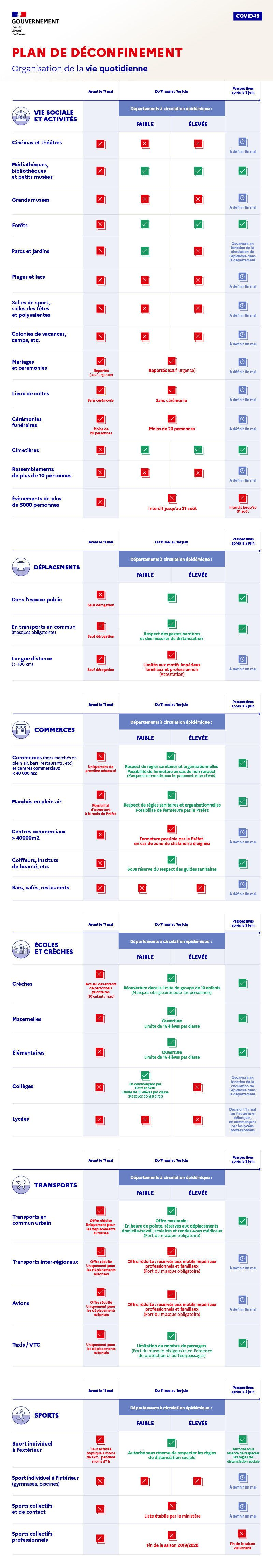 Déconfinement: quelles différences entre les départements verts et rouges après le 11